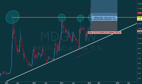 MDG1: Medigene AG hat das Dreieck verlassen