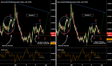 NZDCAD: NZDCAD: Two Scenarios For A Buy