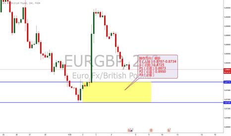 EURGBP: 欧镑来到4小时和日线需求区值得做多的机会