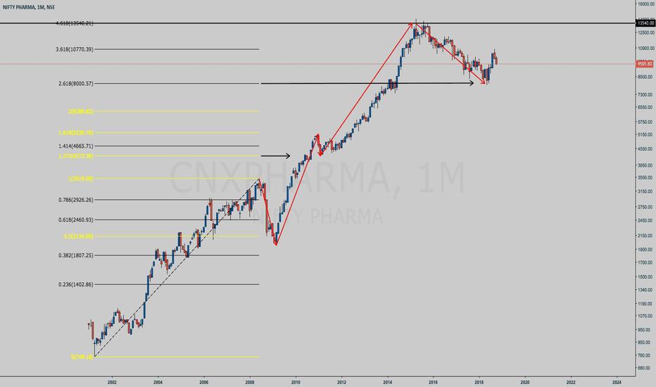 CNXPHARMA: CNXPHARMA monthly chart Fibonacci extension study
