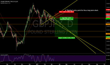 "GBPJPY: A ""sterling"" entry for the long term short"