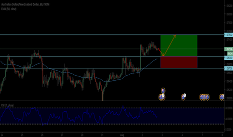 AUDNZD: AUD/NZD potential long opportunity