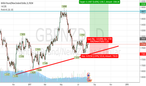 GBPNZD: Watching GBPNZD for long entry