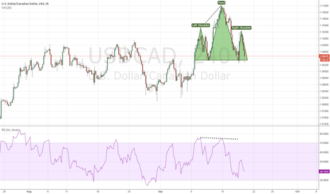 USDCAD: Head and shoulder pattern