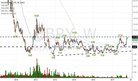 BBRY: I would wait for more consolidation