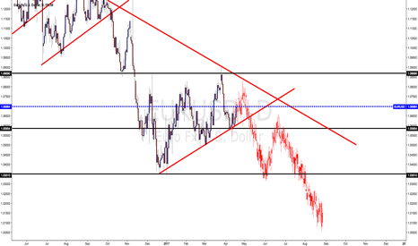 EURUSD: break down of shot daily up trend....as shown