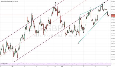 EURGBP: EURGBP --- Has it topped for now?