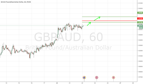 GBPAUD: A Rise To 1.9735 Is Likely Happen