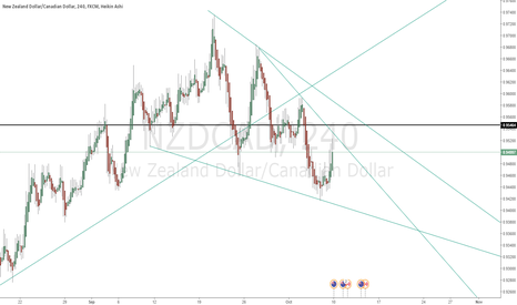 NZDCAD: Will nzdcad continue its up move?