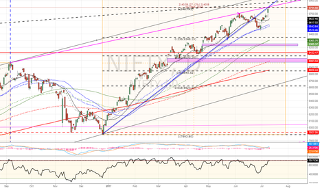 NIFTY: $NIFTY50 backtesting the broken support line