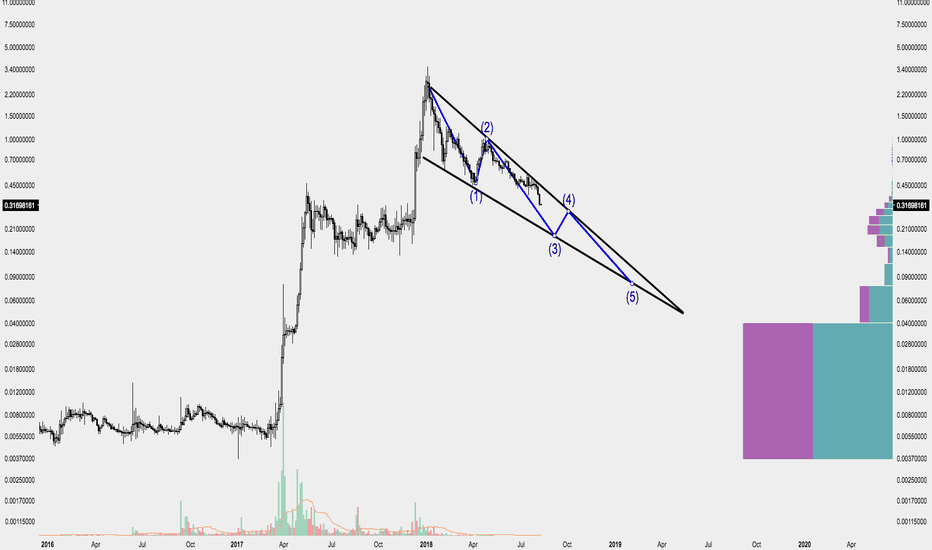XRPUSD: XRP Ripple building a long term falling wedge.