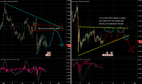 EURUSD: EURUSD 2 Possible Sell Scenarios