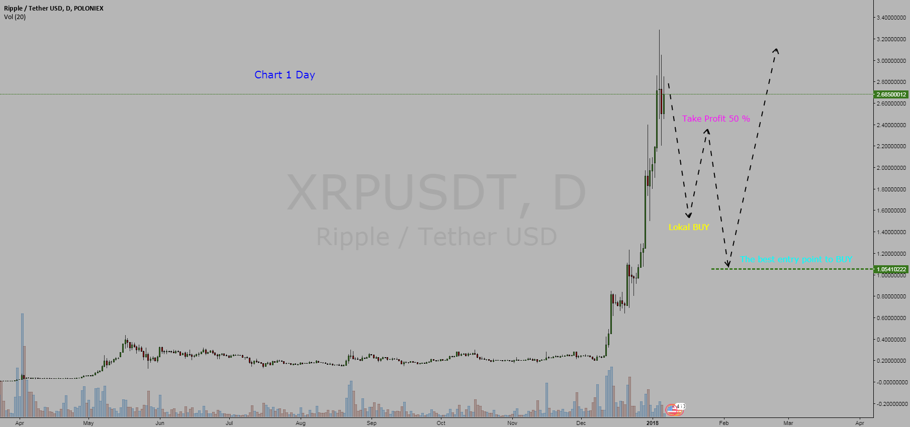 Cryptocurrency  Ripple / Tether Dollar  =  BUY