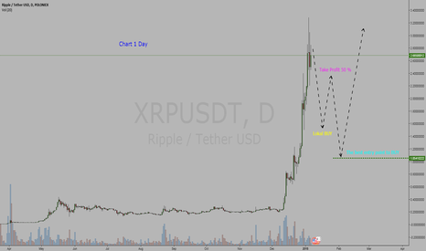 XRPUSDT: Cryptocurrency  Ripple / Tether Dollar  =  BUY