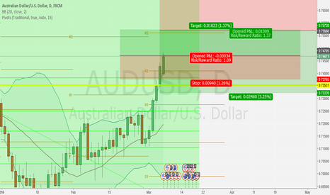 AUDUSD: AUD/USD (DAILY) LONG TILL 0.75680