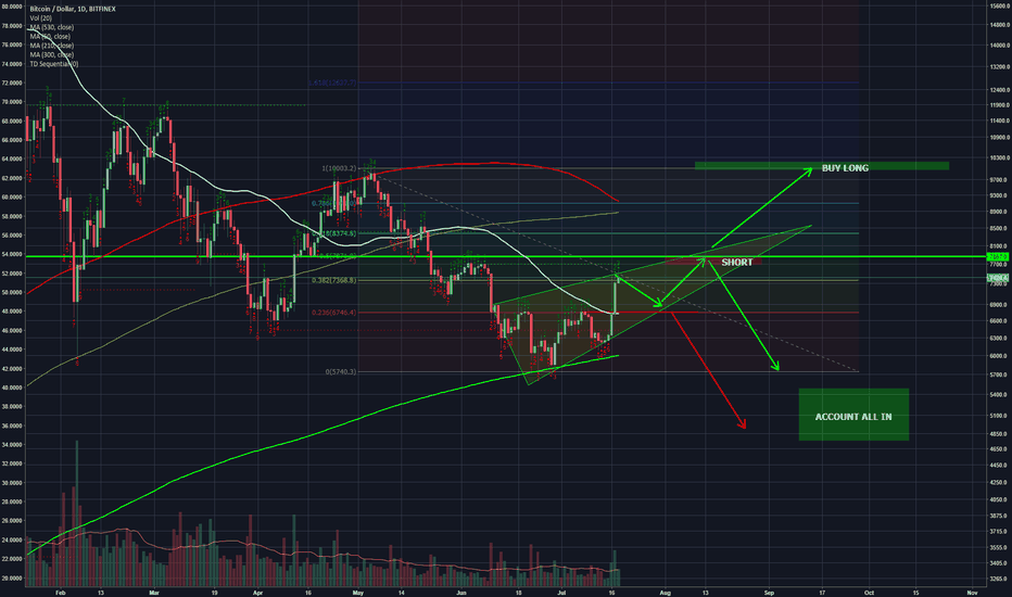 BTCUSD: BTCMarket Movements For The Next Few Months Brought To You By CA