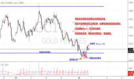 GC1!: 黄金在日线区间支撑位出现特征改变