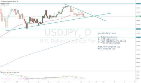USDJPY: USDJPY squeeze and breakout to the upside possible this week