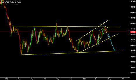 EURUSD: Euro about to fall