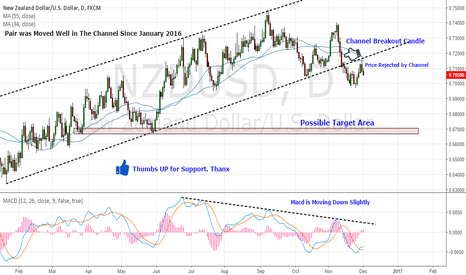 NZDUSD: NZD/USD Breaked The Yearly Channel , Good to Go Short