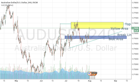 AUDUSD: AUDUSD BREAK LINE