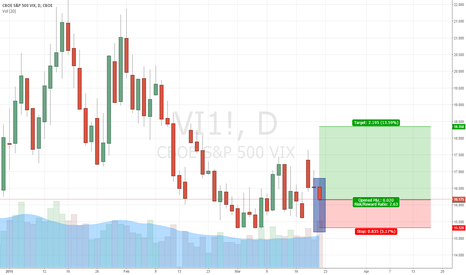 VI1!: Does the VIX know something?