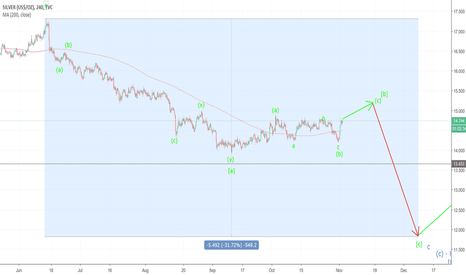 SILVER: Some Thoughts on Silver