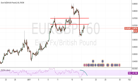 EURGBP: EURGBP:Why sell it @0.87