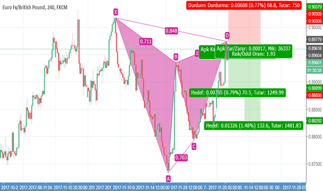 EURGBP: GARTLEY PATTERN