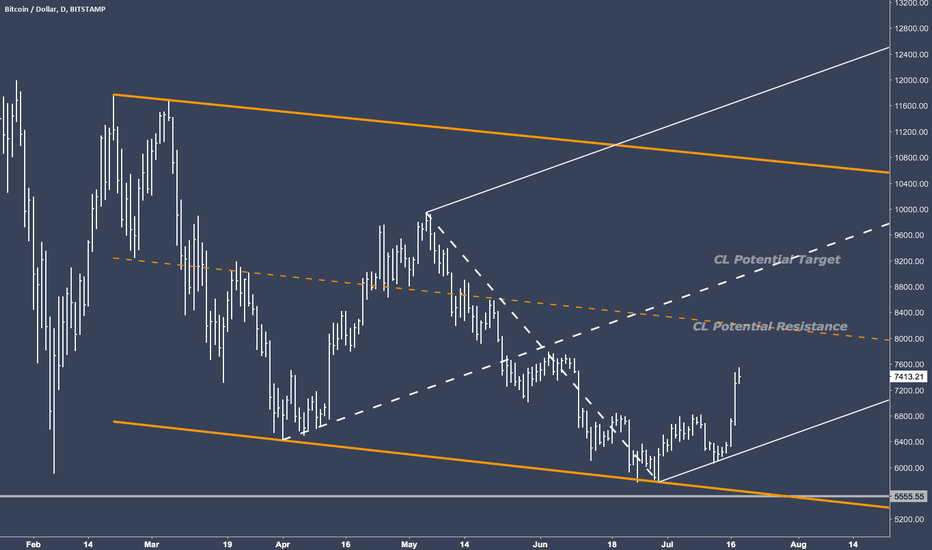 BTCUSD: BTCUSD - Bitcoin Resistance And Support