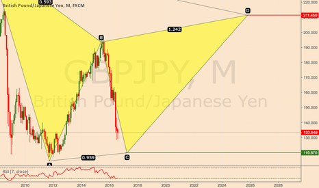 GBPJPY: GBPJPY Monthly
