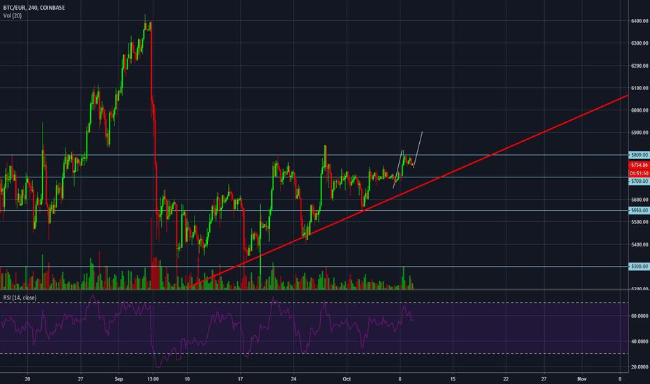 tradingview kraken btc eur kada yra geriausias laikas pirkti bitcoin