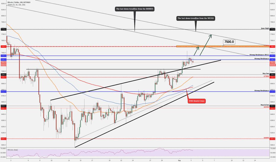 BTCUSD: BITCOIN (BTC/USD) - Weekly Forecast & Important Observations!