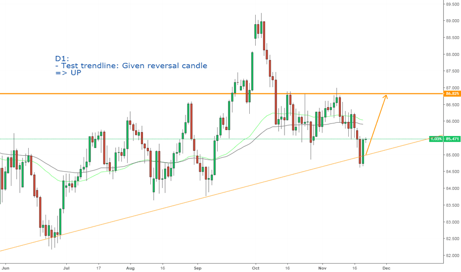 CADJPY: CADJPY, Reversal candle on D1. UP