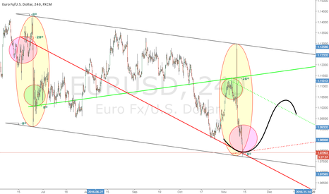 EURUSD: Visually Inverted FX Model (4H)