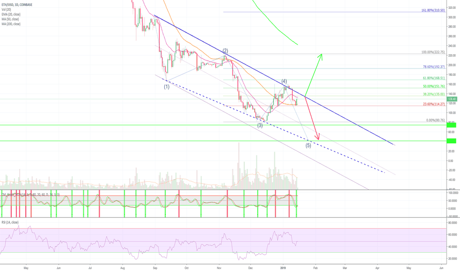 ETHUSD: Ethereum - Say it ain't so....not all bad tho!