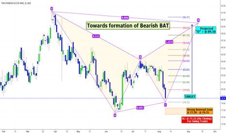 TATAPOWER: TATAPOWER: Is Correction Coming to an END?