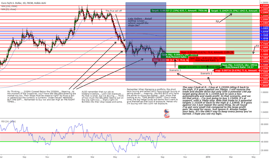 EURUSD: What would you do different and why?