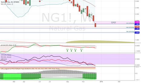 NG1!: Where is the bottom?