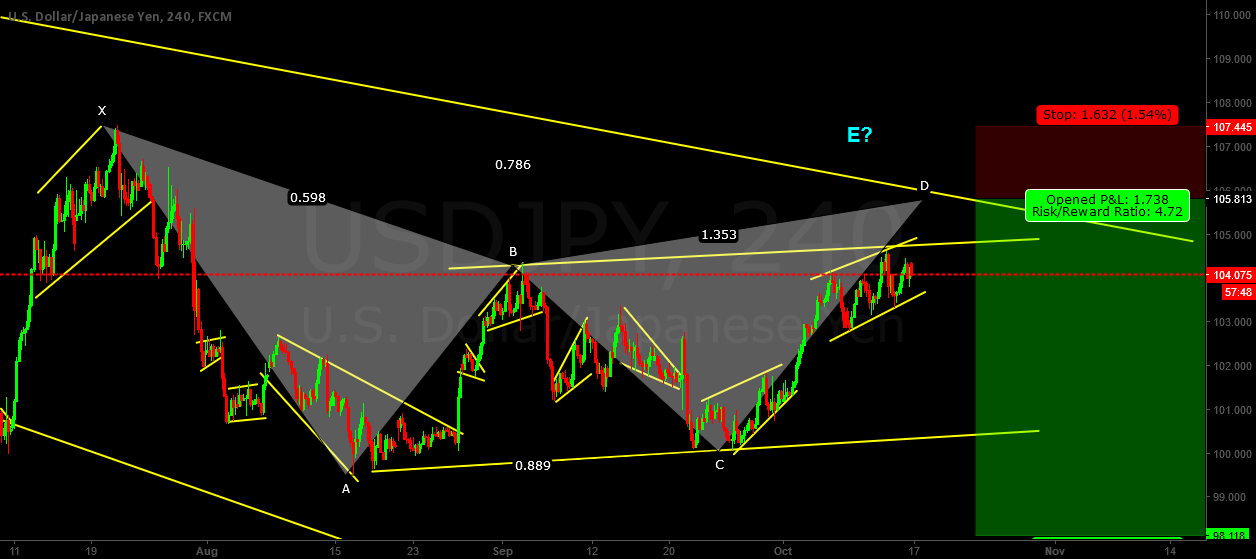 2nd setup for the week- USDJPY short