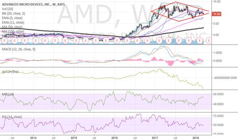 AMD: $AMD diamond
