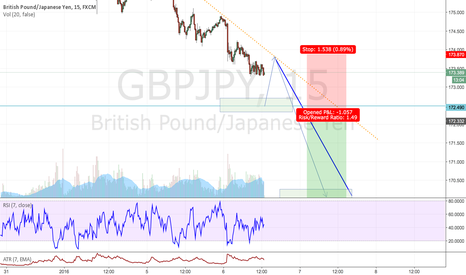 GBPJPY: GBPJPY Getting ready for a 3 Drives