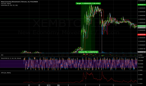 XEMBTC: XEM up 156% yesterday on Poloniex