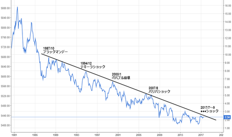 TNX: 10年債利回りと経済ショック