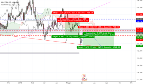 GBPJPY: Gbpjpy possibile short