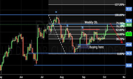 DXY: Nfp predictions