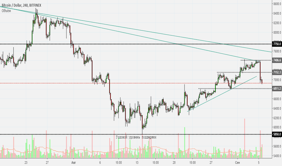 BTCUSD: Sudden death.