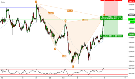 AUDCHF: AUDCHF - Cypher Pattern