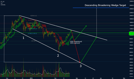 BTCUSD: Bitcoin - Descending Broadening Wedge - Buy & Sell Targets