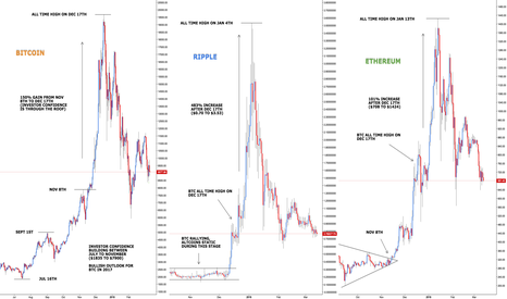 BTCUSD: Bitcoin is King - A Comparison of Market Cycles
